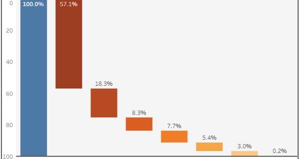 資料作成について。 このようなグラフはどうやって作るのでしょうか?? 調べても出てこなくてに困っています。 Excelとかで作れたりしますか?