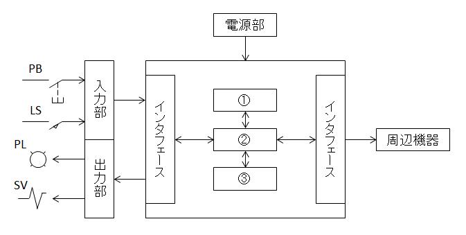 PCの基本構成図について教えて下さい。 ①、②、③に入る言葉は、①制御部、②記憶部、③演算部でよろしいでしょうか。 ちなみに①はマイクロプロセッサに属する。となっています。 よろしくお願い致します。