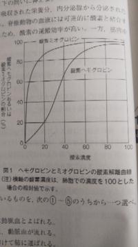 酸素解離曲線について質問です。 回答に、全体の50%が酸素と結合する酸素濃度は、ミオグロビンの場合は約2,ヘモグロビンの場合は約35と、ミオグロビンの方が著しく低い。という記述があったんですが、これはどこから読み取れるのでしょうか?