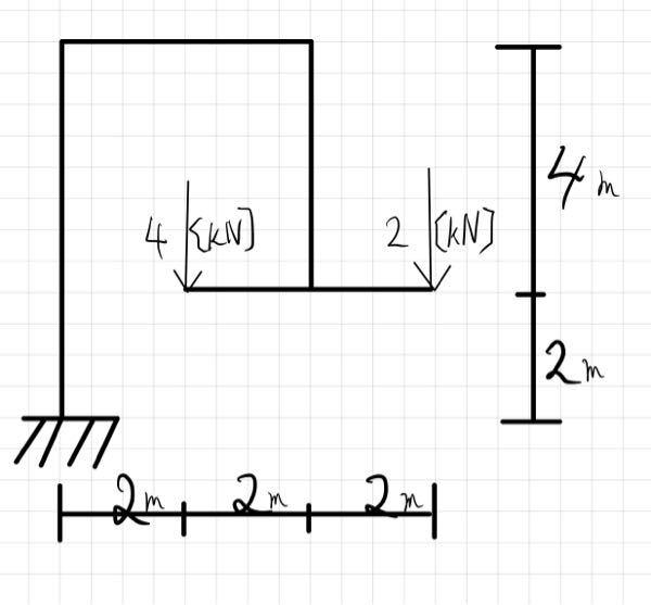 片持ちラーメンのM.N.Q図を求める問題です。一般的にN.Q図は内側-、外側+にすると早く計算出来ますが今回のような図形の場合はどのようにして考えればよろしいでしょうか。