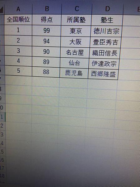 Excelの計算式を教えてください。 当方、塾の講師をしております。 本部より毎日画像のような、塾生の点数ランキングが送られてきますが、当教室に所属している塾生ごとに毎日の点数を抽出を行いたいのです。 当初、熟成の指名の列に「徳川吉宗」とあれば得点の列の点数を抽出出来たらいいな、と思ったのですが… よろしくお願いいたします。
