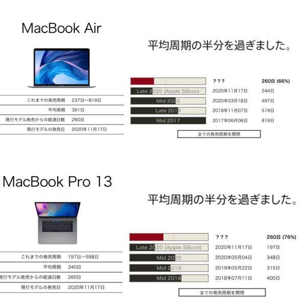 近々、MacBookPro 13インチか、Airのどらちかを購入しようかと検討しています。 リリース時期を予測してくれる「Apple Days」というサイトを見ると、どちらも約1年以内の周期で発売されています。 私情で今すぐにでも欲しいのですが、 来月のAppleのプレゼンまで待った方がいいですか? また、用途としては、3DソフトとAdobe製品(確認したり軽く修正する程度)を軽く扱う程度ですが、 ProとAirだとどちらがオススメでしょうか? 持ち運びもしたいです。 回答を頂けたら幸いです。