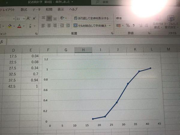 Excelの質問です。 散布図で相対累積度数分布曲線を書いたのですが、グラフからxまたはyを指定し、yまたはxを求める方法を教えてください。x=38のときとy=0.4のときの値が知りたいです。 散布図の写真も載せます。 よろしくお願いします。