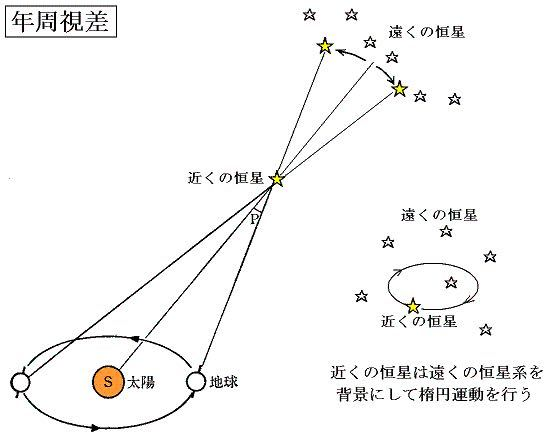 天文 年周視差 図のときの場合(∠恒星-太陽-地球≠90°のとき)の恒星-地球間の距離の求め方を教えてください。