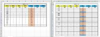 Excelでフィルタがかけられた状態で行追加する方法を教えて下さい。 下図左のように、重複しているデータでフィルタをかけたリストがあります。 これを下図右のように、重複しているデータの真下にF列~H列だけをコピーした データを1行(場合によっては2行)追加したいのです。  これまでは 6行目をコピー、行の挿入貼り付け、B7~E7をクリア 13行目をコピー、行の挿入貼り付け、B14...