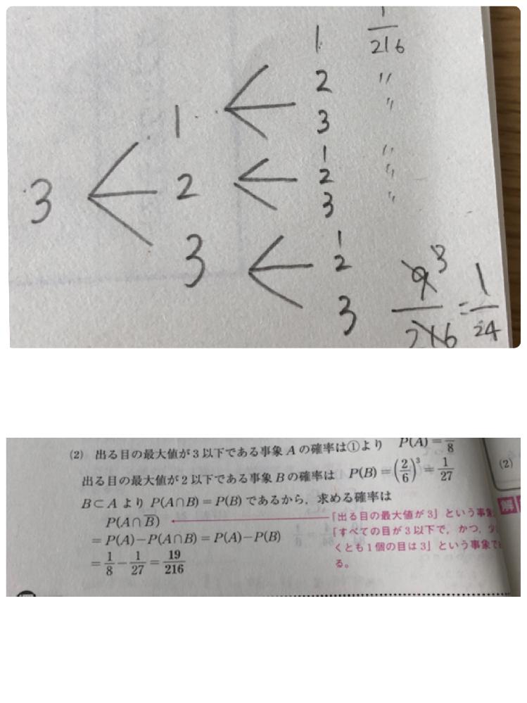 高校数学です。 出る目の最大値が3である確率を求めよ。という問題で私は写真のように解きました。答えと全く違ったのですが、どこが違うのか教えていただきたいです。(変な考え方ですいません、、)余事象を考えずに解くのは大変なのでしょうか。 解説お願い致します。