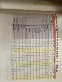 指定校推薦で、第1希望落ちたら、京都産業大学のAO入試を受けたいのですが、どう思いますか。第2回目の指定校推薦で行きたくもない大学の指定校を取るなら、京産のao入試で勝負にかけるのはアリだと思いますか??正 直、公募推薦は受かる気がしないし、一般まで勉強する気合いが僕にはありません。前年度のao入試の志願者を見ても明らかに減っているのでいけると思うのですが、、どうでしょう。