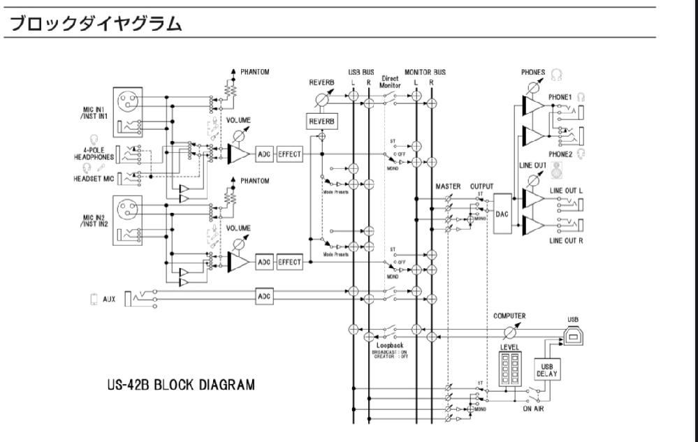 TASCAMのUS-42のAUX端子にAudio-TechnicaのマイクアンプAT-MA2を接続してそこにバイノーラルマイクを接続して使用可能でしょうか?説明がざっくりしててすみません。