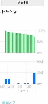 iPhone 12miniを買ったのですが寝ている間(8時間)になにもしてないのにバッテリーが15%も減っていました。初期不良ですか?ちなみにバッテリー容量は100%です