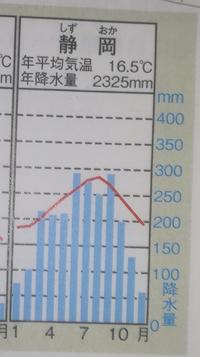 雨温図を見ると静岡県は冬だけ降水量が少なくなっています。 これは何の影響からでしょうか?今日社会(地理)でやって理由が書きとれませんでした...