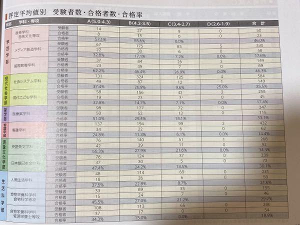 京都女子大学の公募推薦B方式の受験を予定しています。 B方式はA方式に比べると実力勝負ですが、それでも400点満点中100点も評定で判定されるので不安です。 京女のホームページから、私の志望している学科では、平成27年度の合格者の評定平均は3.9だということが分かりました。ただ、それ以上のことが調べても出てきません。手元には京女の大学案内と入試ガイドがあるのですが、そこにも評定に関するデータが見当たりません。この質問に貼り付けてある写真は他大学の資料ですが、このような資料が欲しいです。何か近い資料を知りませんか? 京女では評定に関する資料は全く公開されていないのでしょうか。相談会で尋ねたら、大学のパンフレットに載っていない情報でも教えてもらえることはありますか?