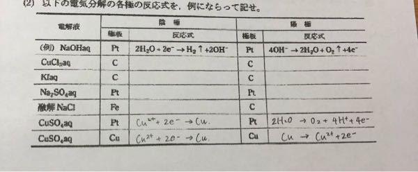 電気分解の反応式を教えてください。 これって覚えないといけないのですか?