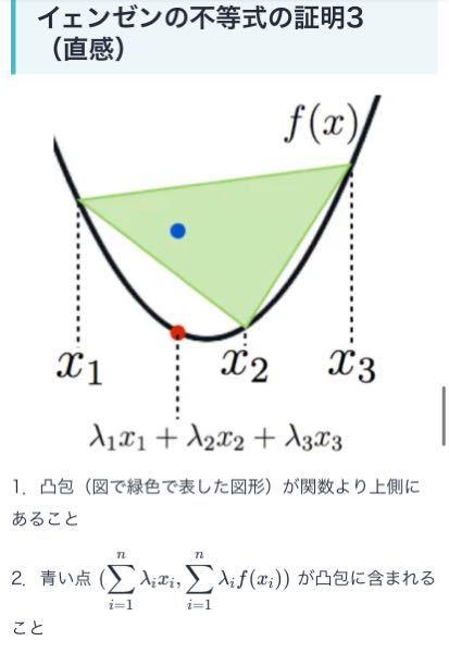 イェンゼンの不等式で分からないことがあります。 色々調べたところ、イェンゼンの不等式とは、画像のように、凸関数上の各点を結んでできる図形の重心のようなものを考えて、その点が、関数より上側に存在している、という主張だと理解しました。 ここで、その点(点pとします)がなんなのかが分かりません。 三角形の重心、のように何かしらの意味を持つ点だと思うのですが、そこがどうしても理解できません。 n=2(イェンゼンの不等式を2点間で考えた場合)のときは、Pは2点間を任意に内分した点であり、pが凸関数より上にある、という主張も理解できます。 n≧3のとき、Pとは何なんでしょうか? 数式以上の意味はなくイェンゼンの不等式を理解する際、特有の点なんでしょうか? 分点の意識で理解できるかと考えてみたのですが、どうしても分かりません...。 どなたか、高校生でも理解できるよう説明していただきたいですm(_ _)m