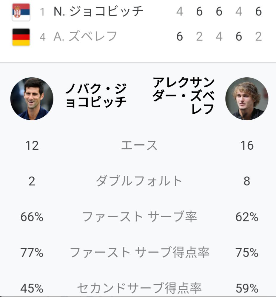 ジョコビッチ vs ズベレフ 試合の感想を教えてください 全米オープン準決勝