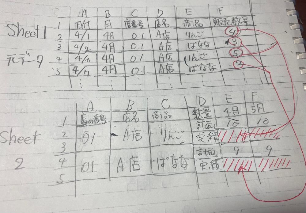 Excel関数で画像の赤線部分の値を求める方法を教えて下さい。 例えば、画像(見づらくて申し訳ありません)のシート2のE3とE5に、シート1の台帳から、4月分のA店のりんごとバナナの売り上げ数量実績をそれぞれ抽出したいです。 実際は元データの量が多く、手作業での入力をさけたいのですが何の関数を組み合わせれば値を抽出できるのか分からず教えて頂きたいです。