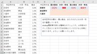 エクセルの関数式について教えて下さい。 添付画像のように市区町村の町名と割合が一覧化されたデータを、各市区町村ごと最大値・最小値を抽出して、それがどの大字・町名か整理しています。 vlookup関数、MAX関数等を使えば良さそうな気はしていますが、それぞれにどのような関数式を組めばよいか分かりません。  ご教示いただけると幸いです。何卒宜しくお願いいたします。