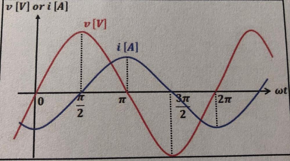 画像の波形の瞬時値vおよびiの式を示せという問題なのですが、そもそも瞬時値がなんなのか教科書を見てもよくわかりません。 この問題の解説と一緒に瞬時値についてわかりやすく説明していただけないでしょうか。