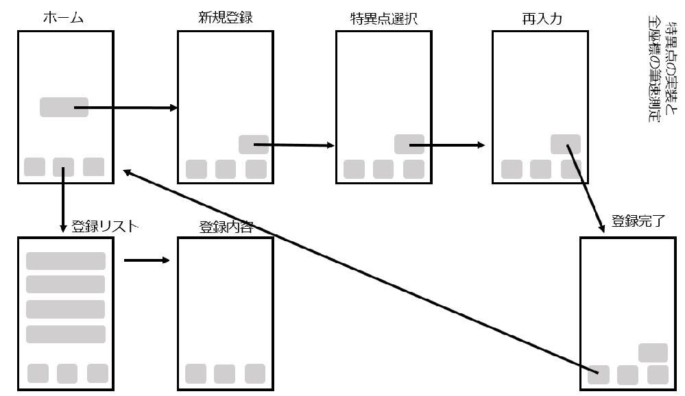 swiftを用いたプログラミングについての質問です。 添付写真のようなページ遷移をするアプリを作成しています。任意の曲線を描き、その曲線から特異点を認識して使える生体認証です。 曲線を描くとこ...