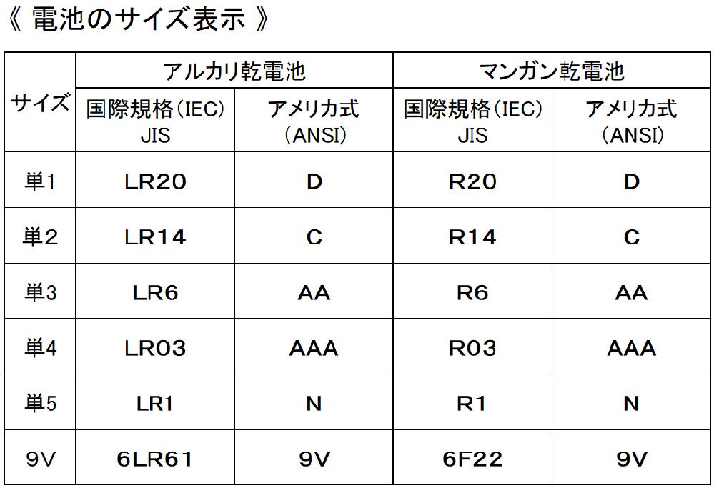 アメリカの電池はなぜ連番じゃないのか この表を見るに日本は単1から単5まで連番なのに 海外は連番じゃないのはなぜですか 日本の連番の間の値も向こうには存在するとかですか?