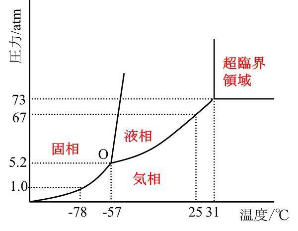 至急お願いします。 高校化学についてです。 二酸化炭素の状態図は下の図になるらしいですが、ここで疑問が生まれました。 昔、実験でドライアイスに圧力をかけると液体になっているのを見ました。 しかし、状態図を見ると融解曲線が正のため圧力をかけても固体のまま変化しないように思えます。(水のような状態図なら液体になる理由が理解できます) これは何故なのでしょうか? 質問がわかりにくいかもしれませんが、教えていただけると嬉しいです。