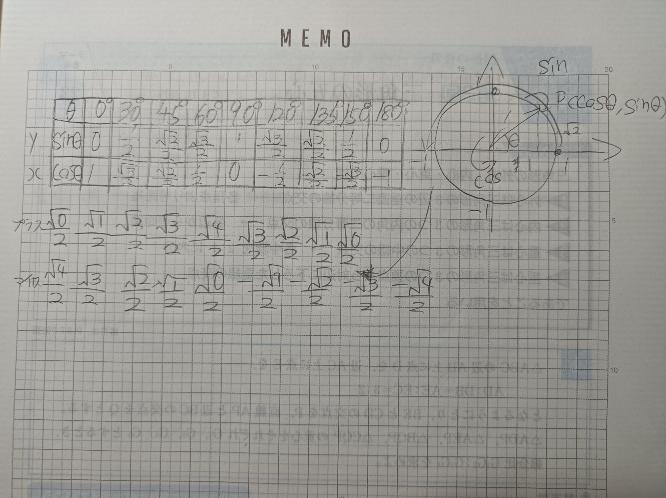 これどう意味か図の意味や数字のグラフの意味が分かりません。 単元は三角比の方程式です。