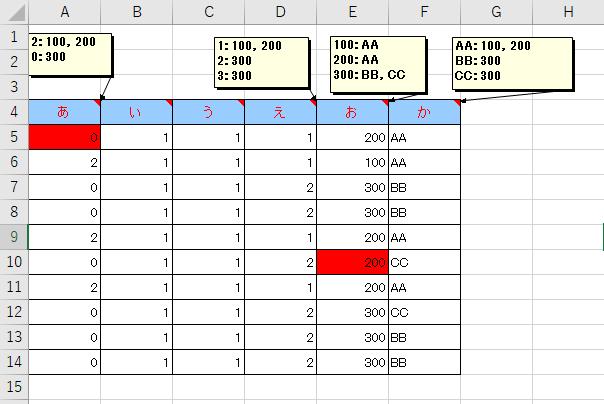 エクセルの条件付き書式を使用して、セルに色付けをしたいのですが、どのように設定したらいいのか分からないので、教えてください。 添付画像の表のように、E列が200のときA列に2以外が入力されているとセルを赤くするといった条件を指定したいです。 よろしくお願いします。
