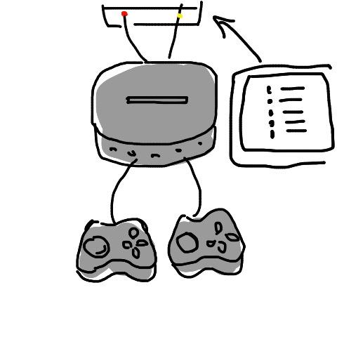 幼少期に遊んでいたゲーム機をどうしても思いだせないので力を貸してください。 ・覚えている情報 2000年~2008年ぐらいまで遊んでいた アナログテレビに繋ぐタイプ 上限2人まで 光沢のある...