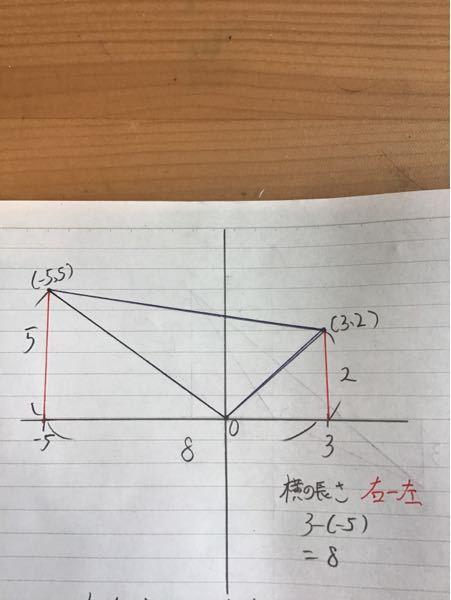 青い三角形の面積を求めてほしいです