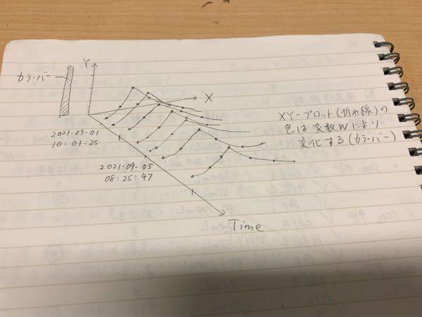 MATLABで作成したい図があります。 変数はW,X,Y,Tの4つで、XとYのプロットを時間データTを使って写真のように3次元に作図し、折れ線の形状変化がわかるグラフを作成したいのですが、どのよ...