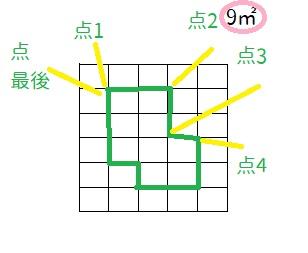 方眼紙の面積を求めるJavascriptの書き方を教えてください。 このようなものをjavascript作りたいのですが、コードを 作って教えていただけないでしょうか。よろしくお願いいたします。 ・方眼紙をブラウザ画面に表示します。 ・マスは 縦5マス、横5マスです。 ・1マスは1㎡という単位です。 ・マウスクリックできるのは、方眼紙の線の交点か、方眼紙の中央(0.5)の部分のみ。 ・点は、点1、点2 点3、点4というように、マウスでクリックしていきます。 最初の点1を再度クリックしたときに、平米数を右上に表示したいです。 計算ボタンがあってもかまいません。 ・クリックしていく点は点と点の間が線が表示されます。 お手数おかけしますが、ご教授よろしくお願いいたします。