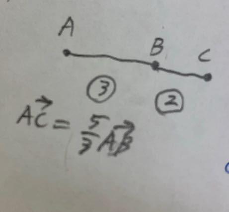 ベクトル 実数倍の質問です。 ACベクトルが写真のように表される意味がよくわかりません。ABベクトルを5/3倍したものがACベクトルと意味はわかるんですが図示するとあれ?ってなります。 分母が3でABベクトルの比をキャンセルして、分子が5の感覚が…。 こんな感じで壊滅的なのでわかりやすく説明していただけると嬉しいです。