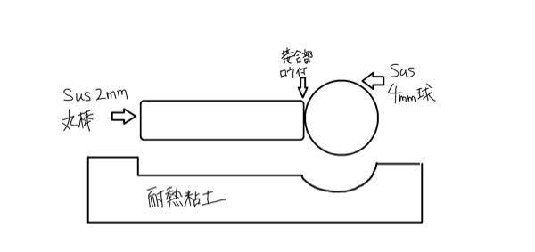 【至急回答お願いいたします!!】 sus304球(4mm)の真中にsus304丸棒(直径2mm)をろう付けしたいのですが固定方法が思いつかず悩んでいます。 現在アイデアとして、耐熱粘土パテに球体と丸棒が半分ほど埋まるように押しつけて型を作り、その上でろう付けする方法を考えているのですが、それが可能か、またもっと良い方法がありましたらご教示いただきたいと思います。 sus球に穴を開ける等の加工はしない方向で考えています。 詳細は添付画像の参照をお願いいたします! わかりづらいくて申し訳ありませんがよろしくお願いいたします!!