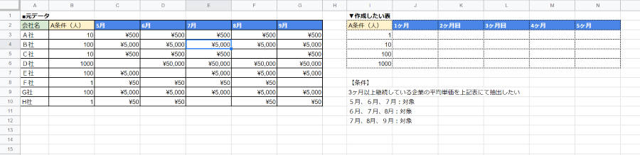 表を作成したいのですが、抽出方法がわかりません。 【やりたいこと】 元のデータより3ヶ月以上継続している企業の平均単価を上記表にて抽出したい また作成したい表も、もっとよい見せ方があるかもあれば ご教示いただけますと幸いです。 ※画像添付
