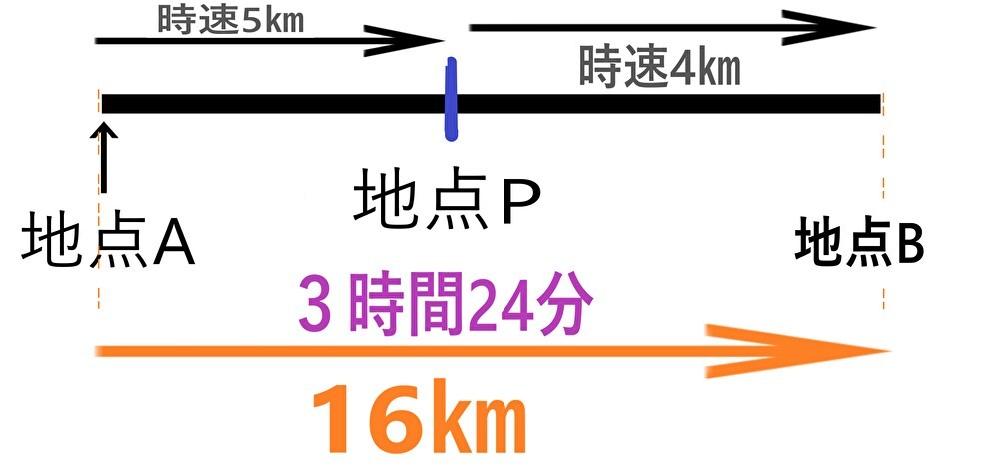知恵コイン25枚、大至急お願いします。 数学/1次方程式の利用(速さ)です。 * * * ある人が地点Aから16㎞離れた地点Bまで行くのに、 途中の地点Pまでは時速5㎞で歩き、 地点Pからは時速4㎞で歩くと、全部で3時間24分かかった。 地点A、P間の道のりを求めなさい。 下の画像のように整理して、 地点Aから地点Pまでがx分ということ、 地点Pから地点Bまでが 16-x 分ということ の2つが分かりました。 その後、どうすればいいのか分かりません。 教えて下さい。 お願い致します。 長文失礼しました。 沢山のご回答をお待ちしております。 よろしくお願いいたします。 以上