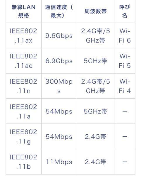 こちらの写真はWiFiルーターと同じレベルの無線LANを買うのがいいんですか?できる限り最大に力を発揮したいです。WiFiルーターはバッファローです。11acとかいうマークがルーターの見かたです...