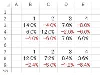 ラージとスモールの関数を教えてください  条件は2行1,2,3,4 と同じ7行1,2,3,4 3,4,5,行の合計ラージ60%を8行へ 3,4,5,行の合計スモール60%を9行へ 表示したいのです  ゼロはありませんプラスとマイナスは必ず3,4,5行に最低1つ以上は 存在します   よろしくお願い致します