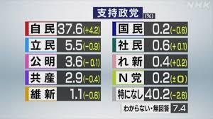 日本の野党の全支持率が10.9%しかない・・・。 各党の支持率は NHK世論調査 2021年9月13日 19時35分 各党の支持率です。 「自民党」が37.6%、「立憲民主党」が5.5%、「公明党」が3.6%、「共産党」が2.9%、「日本維新の会」が1.1%、「国民民主党」が0.2%、「社民党」が0.6%、「れいわ新選組」が0.4%、「NHKと裁判してる党弁護士法72条違反で」が0.2%、「特に支持している政党はない」が40.2%でした。 https://www3.nhk.or.jp/news/html/20210913/k10013257531000.html 何でこんなにも異常に支持率が低いのですか? 世界で民主主義国家と認定されている国々の公共放送の世論調査でここまで異常に低い国は他にあるのですか?
