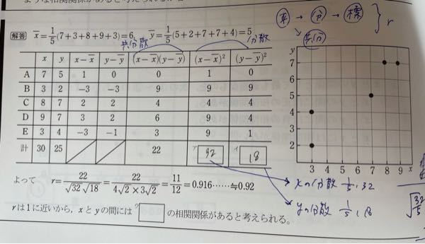 Sx=√32/5(√32/√5) Sy=√18/5(√18/√5) Sxy=22/5 となると思うんですが、なぜ r=22/√32・√18とできるんですか? 分母は5と√5になると思ったので、消すことは出来ない気がします