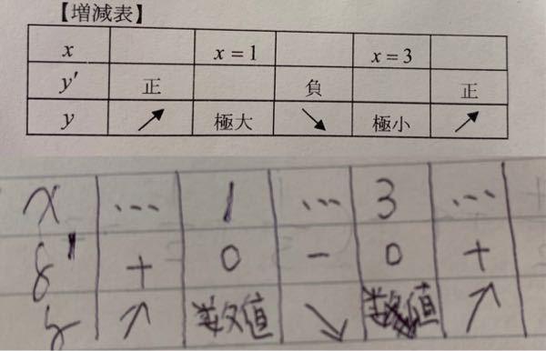 増減表の書き方について質問です。 写真のように、増減表を書いたのですが、〇はもらえますか? 違っている所は、 ▪️yのところに極大極小の文字を入れるか、具体的な数値 を入れるか ▪️正負を±で書くか、 ▪️0や•••を入れるか←省略できる? だと思うのですが、一般的に増減表を書けと言われた時、どのように書けば間違いないでしょう?