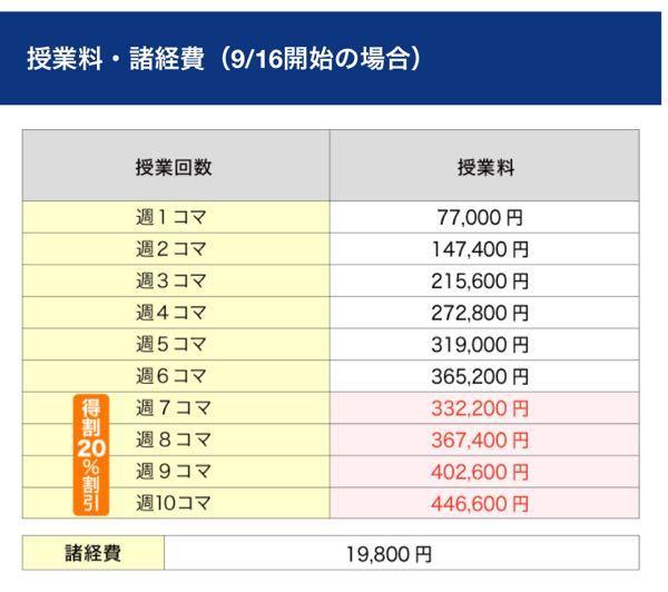 四谷学院ってこの額を毎月払うんですか? 入学時に年間授業料を収めるらしくて、この表がありました。週1コマなら授業料年間77000円ってことですか?