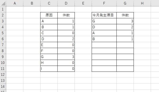 エクセルでC列の項目に対し、発生した件数順にF列及び件数をG列に多い順に表示する様にしたいです。 尚、発生していない項目、件数は表示させないようにしたいです。 知恵をお貸しください、、 よろしくお願い致します。