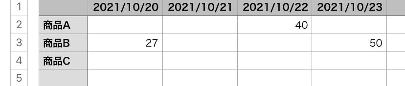 Excel関数などを使って該当の「日付」を抜き出す方法はありますでしょうか? 画像のように、商品1つに対して何日に何個売れたかを書いてある表があるのですが、1商品に対して初めて売れた日(商品Aは10/22、商品Bは10/20)を別シートに転記して提出しなければなりません。 毎月一個一個商品を見て確認しながら転記しているのですがどうにか関数等で引っ張り出す方法はありませんでしょうか? お力添えいただければ嬉しいです。よろしくお願いいたします。
