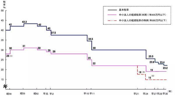 法人税減税推移 日本の法人税率は、 ここ30年ほどは年々減少傾向にある。 日本の法人税の基本税率は、 2019年4月1日時点で23.4%だ。 中小法人は年800万円以下の 所得 については軽減税率の19.0% だが、 2021年3月31日までの 期限限定で 15.0%となっている。 平成元年の基本税率は40%で、 中小法人の軽減税率は29%だった。 法人税は、平成の30年間で7回減税が 行われ23.4%まで 低下した。 下げ幅は何と16.6%だ。 特にアベノミクス以降の 成長戦略で、 そのトレンドは 加速した。 1200兆円の累積債務を作ってまで なぜ法人減税を平成だけで7回も 繰り返すのでしょうか? デフレだから法人に元気になって もらわねば、との言い訳が聞こえて まいります。 その論法なら消費税をゼロにして消費を 活発にしてデフレを脱却したら?と言いたい。 違うでしょ、いくつく先はタニマチの 負担の軽い消費税の増税、健康保険料の 負担増に個人所得税の増税でしょ! 挙げ句の果ては国債の価値の消滅による 国債に化けている年金の消滅でしょ? 国民は何でこんなにお人好しなの? 都議選や横浜市長選で示した民意を 示さなくちゃ! 総裁選なんて四匹のカワズが井の中で ケロケロじゃないの? 党の枠内を突破出来ないもんね?
