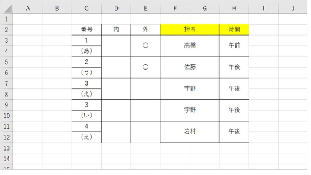 エクセルについて質問です。 添付画像のように FGの担当が高橋又は佐藤の時にEの外に 自動で〇が表示されるように 以下のコードを入力しています。 Private Sub Worksheet_C...