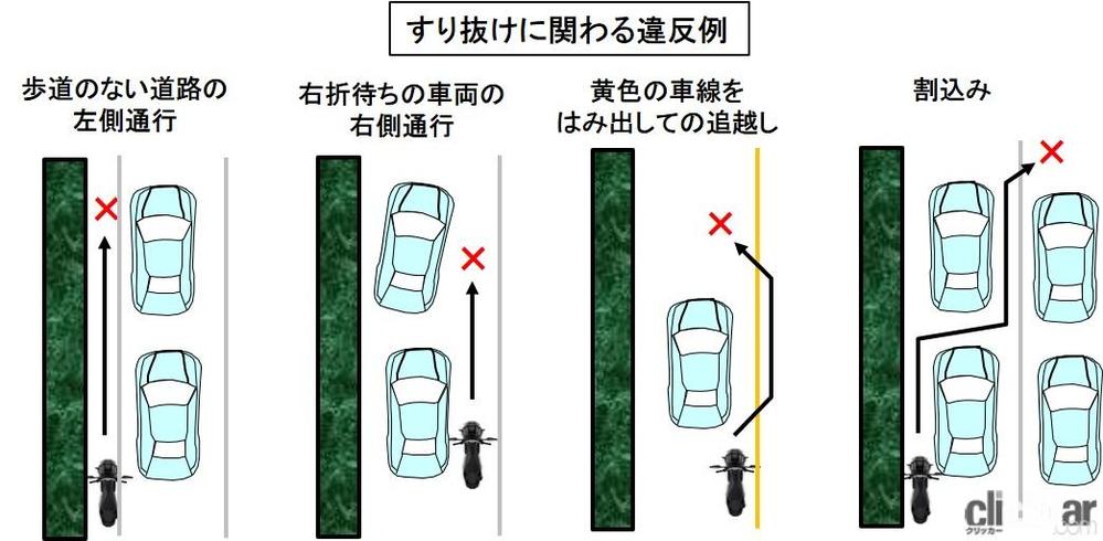 バイクのすり抜けは規制がなくグレーゾーンですが、一番下の図以外に片側2車線で車と車の間をすり抜けていくバイクが非常に多いです。そこで質問なのですが片側2車線の車と車の間をすり抜けて違反になるケースは次の どれですか? ①前方車両が渋滞で停止してる時。 ②前方車両が渋滞でノロノロ運転時。
