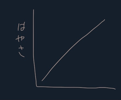 物理実験のグラフの縦軸の名前?について 授業で手書きのグラフを書かなければいけなくて、縦軸の名前を画像のように縦に書いてしまったのですが大丈夫でしょうか?調べてみると全部横書きなのですが…書き直した方がいいのでしょうか