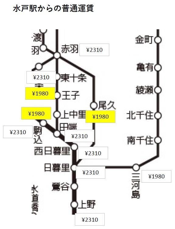JR水戸駅から普通料金について、上野や日暮里までは\2,310ですが、 王子、上中里、尾久まで購入すると\1,980と安くなります。 もしや最短距離で計算されるやつなのかと思いましたが赤羽では\2,310です。 このような料金になるのはなぜでしょうか?