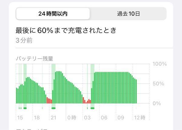 iPhone バッテリーについて このグラフの、時々マイナス?になっているのは、どういう事はのでしょうか?
