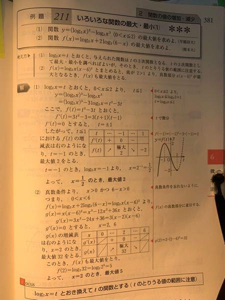 (1)です。log2(x)をtとく置く時、tの範囲がt≦1だけでいい理由がよく分かりません。 x≦2という条件だけならそれだけでいいと思いますが、0<xという条件については一切考えてないのがよく分かりません