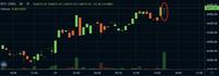 ビットコインのチャートです。 全体で見たら下降トレンドですが、 今少し上げてます、 このような「上昇トレンド」時に、 赤丸のようなトンボが現れる時は、 どんな状況、または予想をされますか? (1時間のローソク足です)
